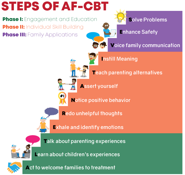 AF-CBT Steps Model